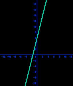 Voorbeeld lineaire functies