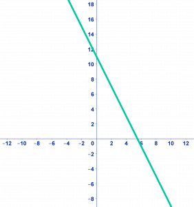 Lineaire functies voorbeeld