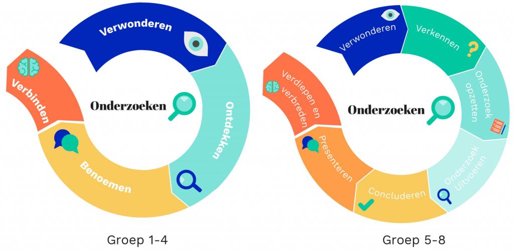 Onderzoekend leren cycli 1-4 en 5-8